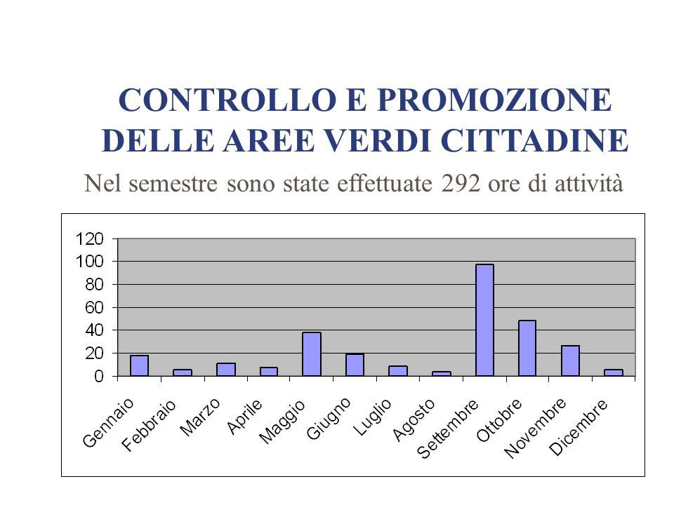 CONTROLLO E PROMOZIONE DELLE AREE VERDI CITTADINE Nel semestre sono state effettuate 292 ore di attività