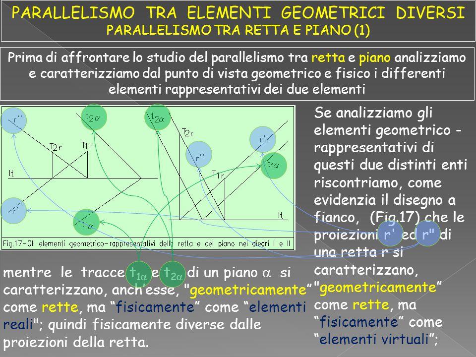 Se analizziamo gli elementi geometrico - rappresentativi di questi due distinti enti riscontriamo, come evidenzia il disegno a fianco, (Fig.17) che le proiezioni r ed r di una retta r si caratterizzano, geometricamente come rette, ma fisicamente come elementi virtuali ; mentre le tracce t 1  e t 2  di un piano  si caratterizzano, anch'esse, geometricamente come rette, ma fisicamente come elementi reali ; quindi fisicamente diverse dalle proiezioni della retta.