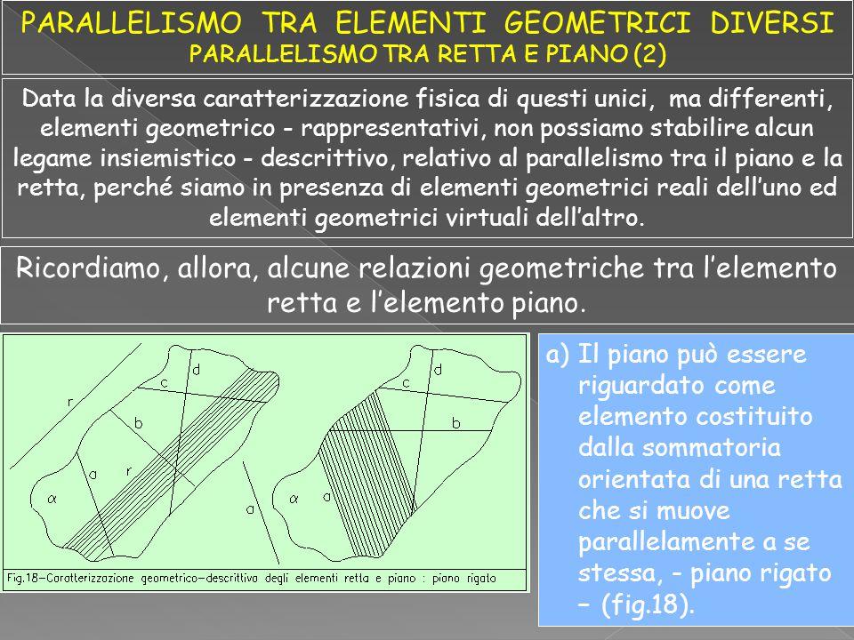 Data la diversa caratterizzazione fisica di questi unici, ma differenti, elementi geometrico - rappresentativi, non possiamo stabilire alcun legame in