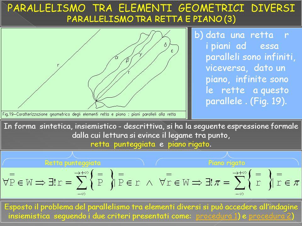 b)data una retta r i piani ad essa paralleli sono infiniti, viceversa, dato un piano, infinite sono le rette a questo parallele. (Fig. 19). In forma s