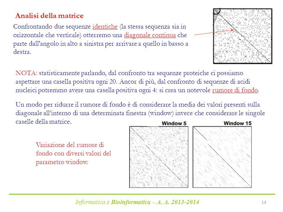 Informatica e Bioinformatica – A. A. 2013-2014 14 Confrontando due sequenze identiche (la stessa sequenza sia in orizzontale che verticale) otterremo