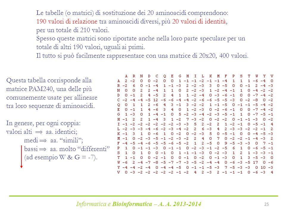 Informatica e Bioinformatica – A. A. 2013-2014 25 Le tabelle (o matrici) di sostituzione dei 20 aminoacidi comprendono: 190 valori di relazione tra am