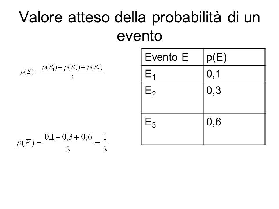 Valore atteso dell'impatto di un evento Collaudo piscina Positivo Negativo Riparazioni < 7 gg Riparazioni > 7 gg 500 € 1500 €3000 €