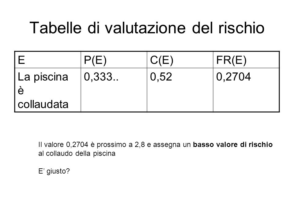 Esercizio EP(E)C(E)FR(E) La piscina è collaudata 0,333..0,520,2704 Scrivete cinque righe di questa tabella