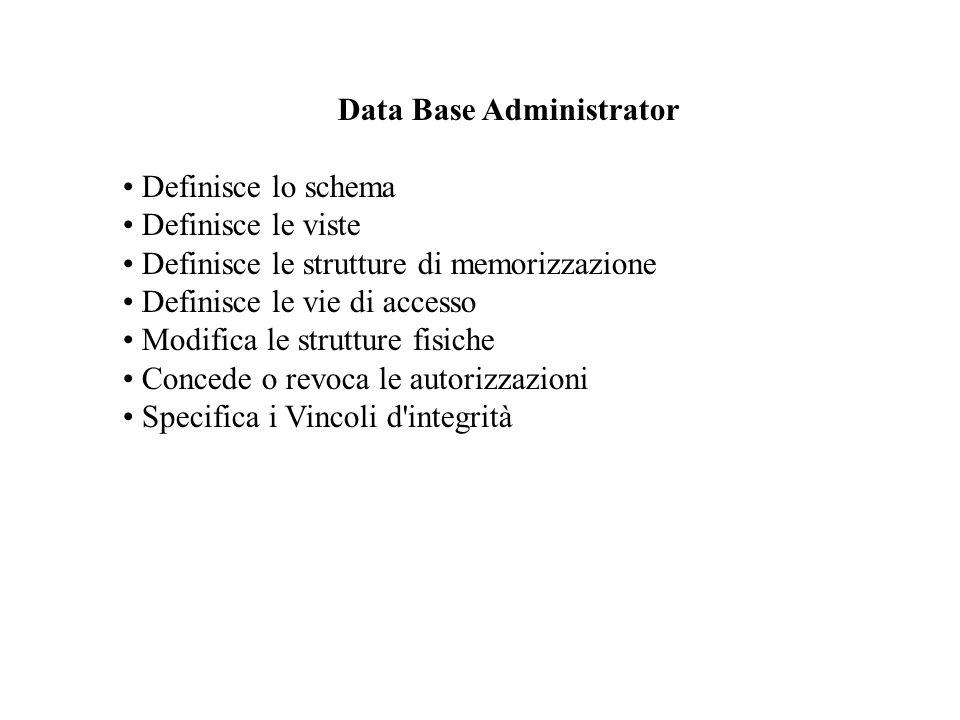 Data Base Administrator Definisce lo schema Definisce le viste Definisce le strutture di memorizzazione Definisce le vie di accesso Modifica le strutture fisiche Concede o revoca le autorizzazioni Specifica i Vincoli d integrità