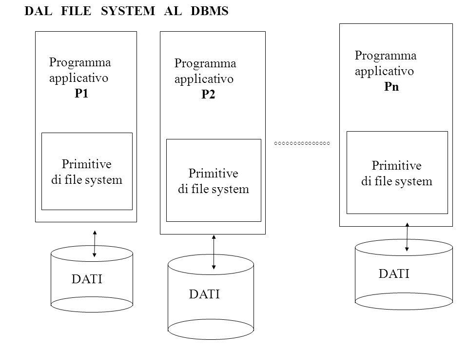 Programma applicativo P1 DML DATI Programma applicativo P2 DML Programma applicativo Pn DML SCHEMA °°°°°°°°°°°°°°°° DAL FILE SYSTEM AL SGBD