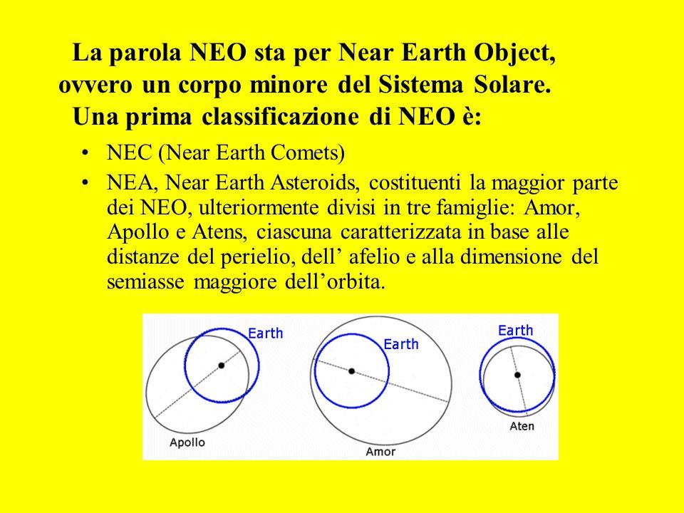 La parola NEO sta per Near Earth Object, ovvero un corpo minore del Sistema Solare.