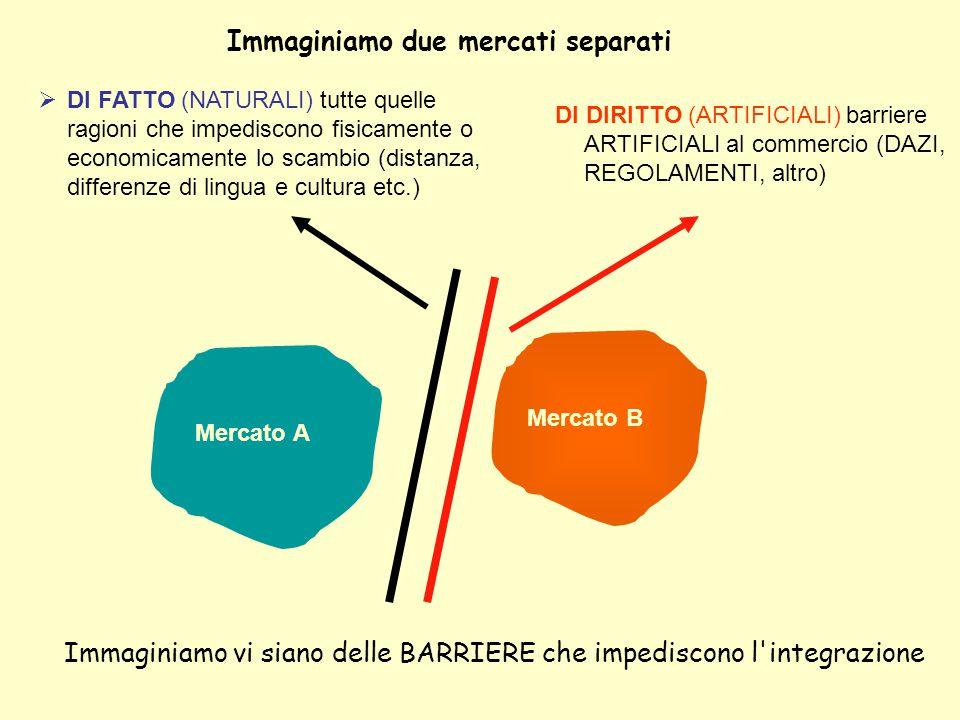 Immaginiamo due mercati separati Immaginiamo vi siano delle BARRIERE che impediscono l'integrazione Mercato A Mercato B  DI FATTO (NATURALI) tutte qu