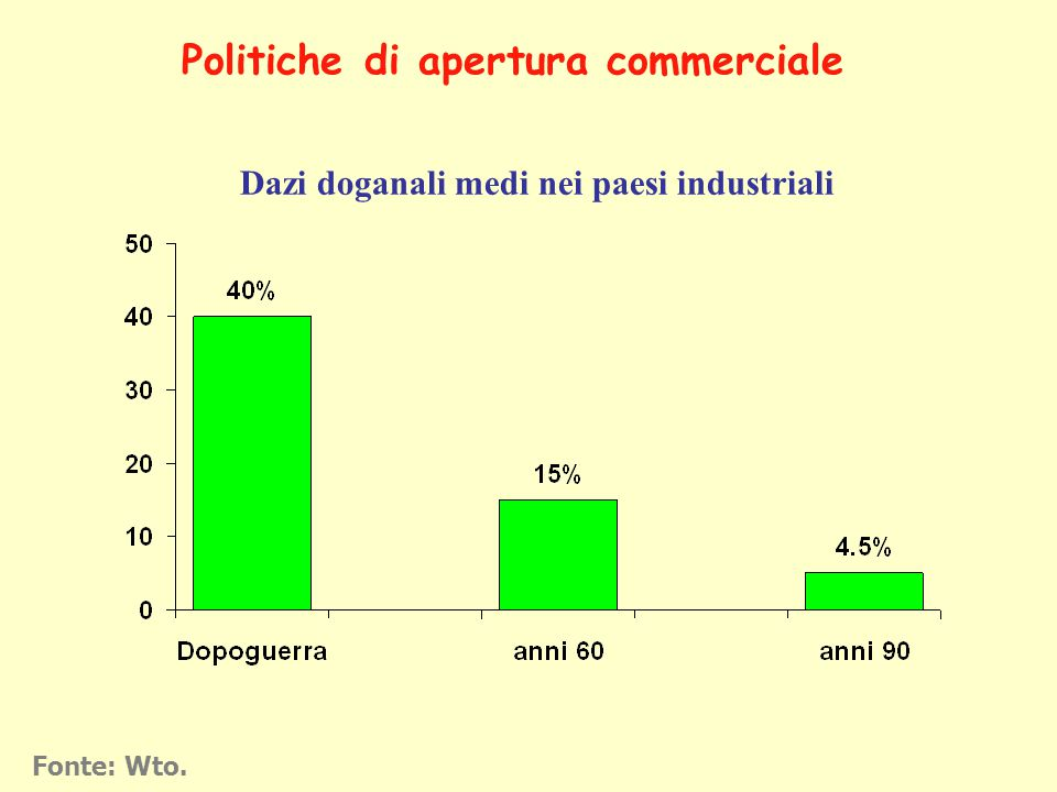 Dazi doganali medi nei paesi industriali Fonte: Wto. Politiche di apertura commerciale