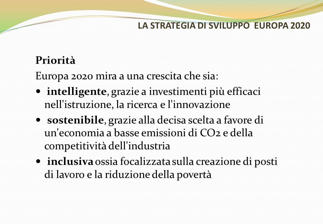 LA STRATEGIA DI SVILUPPO EUROPA 2020 Priorità Europa 2020 mira a una crescita che sia: intelligente, grazie a investimenti più efficaci nell istruzione, la ricerca e l innovazione sostenibile, grazie alla decisa scelta a favore di un economia a basse emissioni di CO2 e della competitività dell industria inclusiva ossia focalizzata sulla creazione di posti di lavoro e la riduzione della povertà