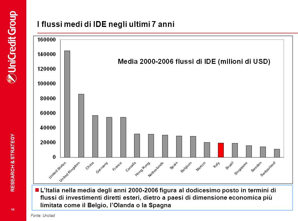 RESEARCH & STRATEGY 11 Fonte: Unctad L'Italia nella media degli anni 2000-2006 figura al dodicesimo posto in termini di flussi di investimenti diretti