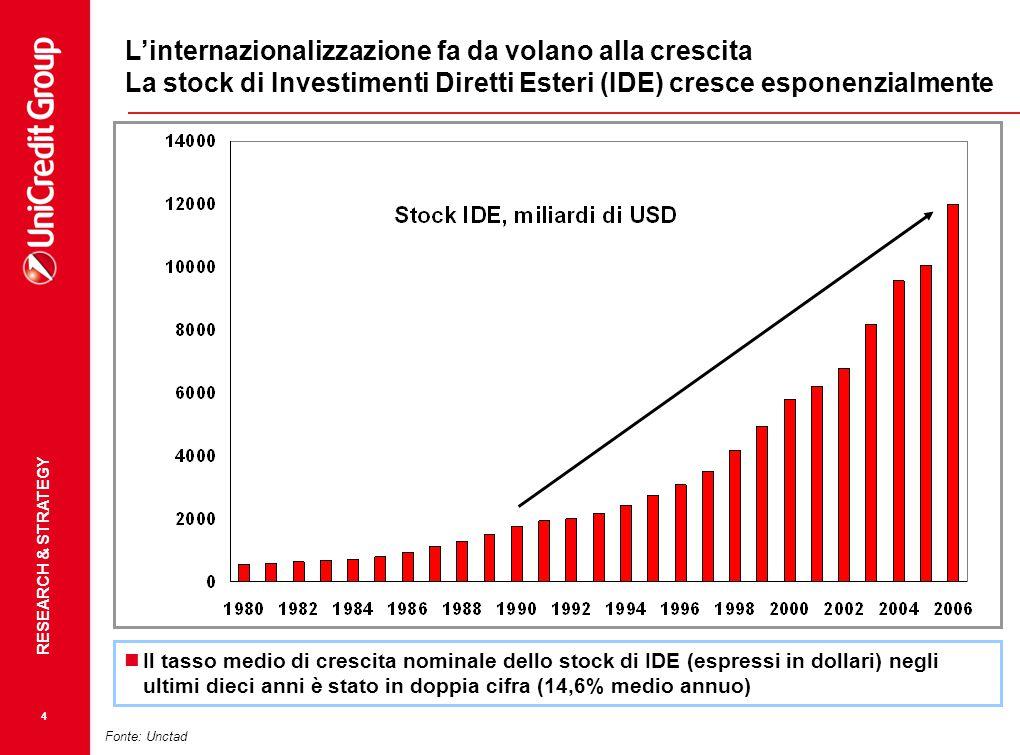 RESEARCH & STRATEGY 5 Fonte: Eurostat Posto a 100 l'indice della produzione industriale a gennaio 2006, esso si è attestato nel dicembre 2007 a 111,3 per la Germania, 106 per Eurozona e 98,6 per l'Italia.