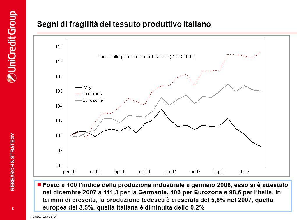 RESEARCH & STRATEGY 5 Fonte: Eurostat Posto a 100 l'indice della produzione industriale a gennaio 2006, esso si è attestato nel dicembre 2007 a 111,3