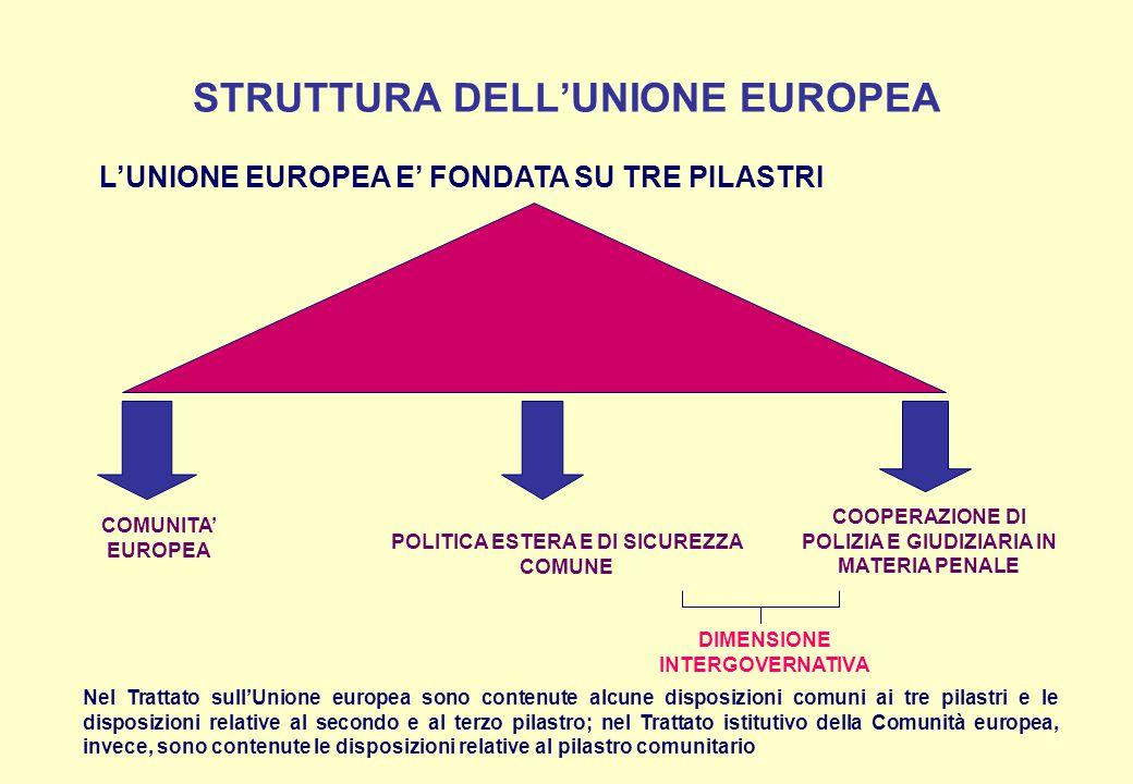 STRUTTURA DELL'UNIONE EUROPEA L'UNIONE EUROPEA E' FONDATA SU TRE PILASTRI COMUNITA' EUROPEA POLITICA ESTERA E DI SICUREZZA COMUNE COOPERAZIONE DI POLI