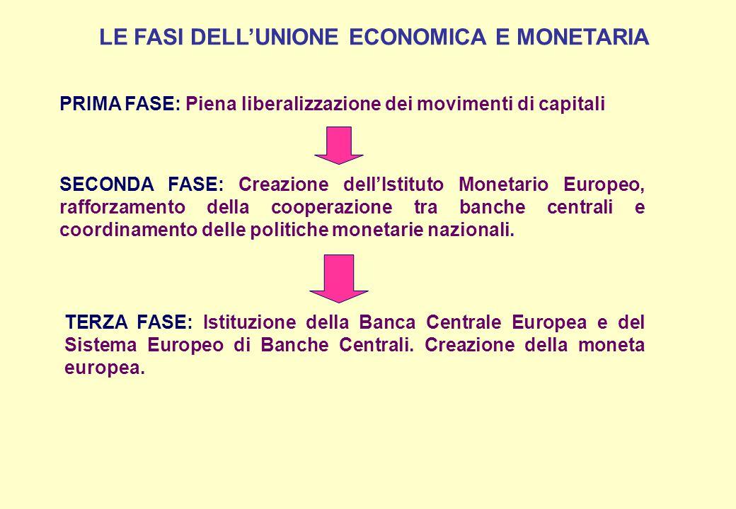 LE FASI DELL'UNIONE ECONOMICA E MONETARIA PRIMA FASE: Piena liberalizzazione dei movimenti di capitali SECONDA FASE: Creazione dell'Istituto Monetario