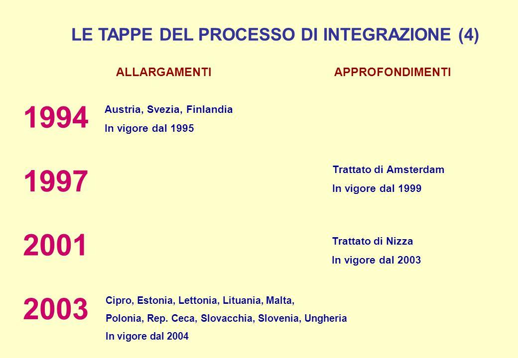 LE TAPPE DEL PROCESSO DI INTEGRAZIONE (4) ALLARGAMENTI APPROFONDIMENTI Austria, Svezia, Finlandia In vigore dal 1995 1994 Trattato di Amsterdam In vig