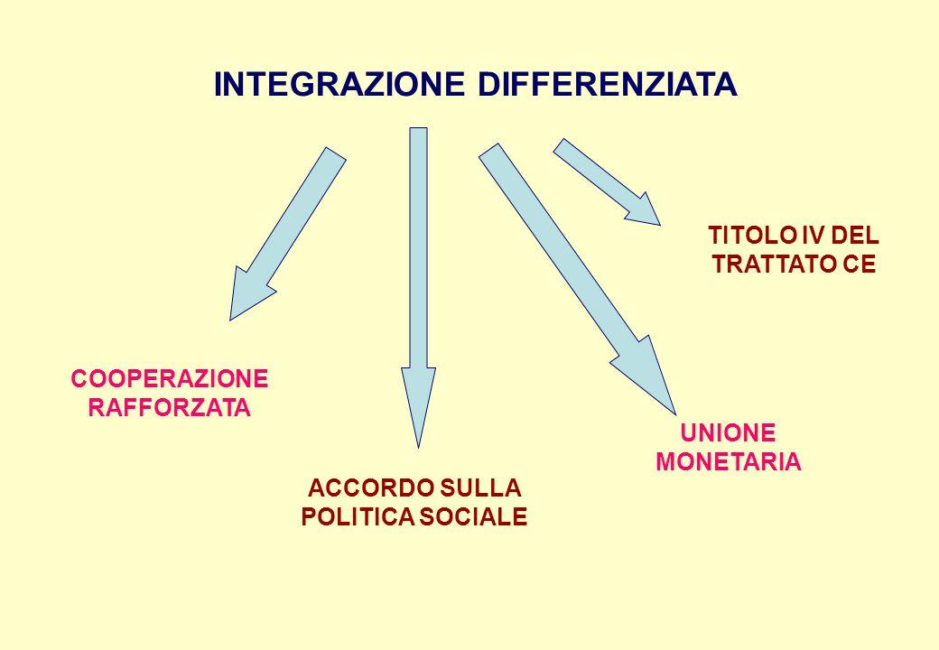 INTEGRAZIONE DIFFERENZIATA COOPERAZIONE RAFFORZATA ACCORDO SULLA POLITICA SOCIALE UNIONE MONETARIA TITOLO IV DEL TRATTATO CE