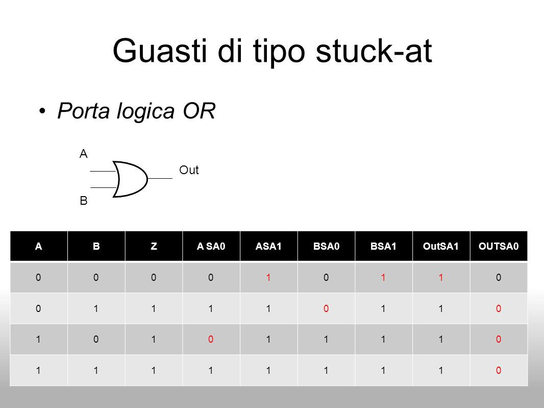 Guasti di tipo stuck-at Porta logica OR A B Out ABZA SA0ASA1BSA0BSA1OutSA1OUTSA0 000010110 011110110 101011110 111111110