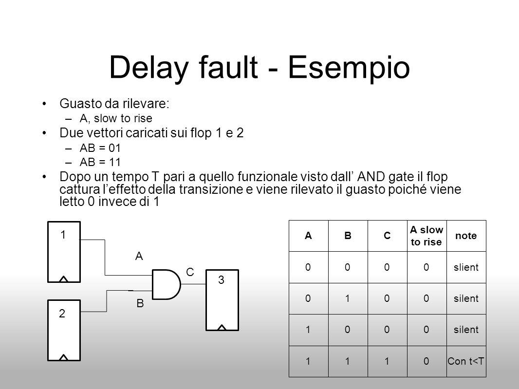 Delay fault - Esempio Guasto da rilevare: –A, slow to rise Due vettori caricati sui flop 1 e 2 –AB = 01 –AB = 11 Dopo un tempo T pari a quello funzion