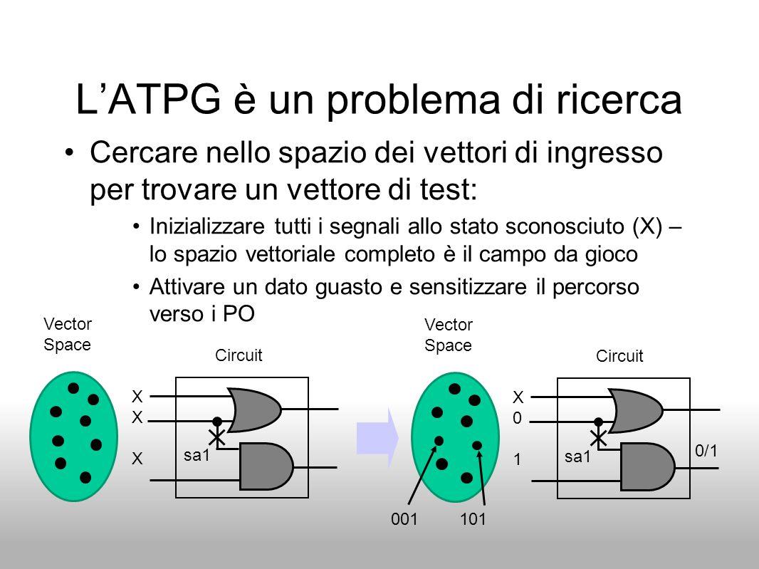 L'ATPG è un problema di ricerca Cercare nello spazio dei vettori di ingresso per trovare un vettore di test: Inizializzare tutti i segnali allo stato
