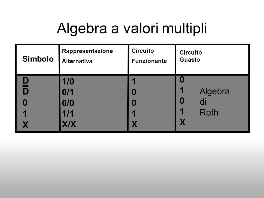 Algebra a valori multipli Simbolo D 0 1 X Rappresentazione Alternativa 1/0 0/1 0/0 1/1 X/X Circuito Guasto 0 1 0 1 X Circuito Funzionante 1 0 1 X Alge