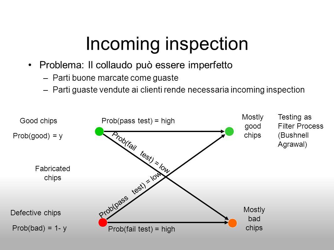 Incoming inspection Problema: Il collaudo può essere imperfetto –Parti buone marcate come guaste –Parti guaste vendute ai clienti rende necessaria inc