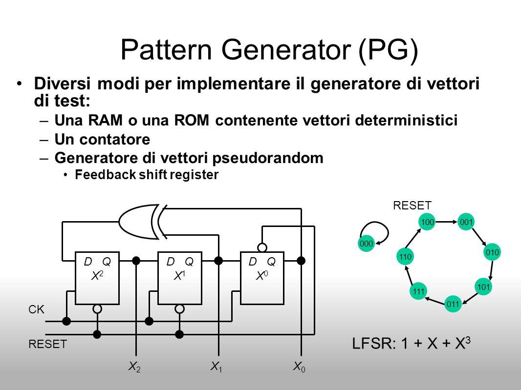 Pattern Generator (PG) Diversi modi per implementare il generatore di vettori di test: –Una RAM o una ROM contenente vettori deterministici –Un contatore –Generatore di vettori pseudorandom Feedback shift register D Q X 2 D Q X 1 D Q X 0 X2X2 X1X1 X0X0 CK RESET 000 100001 110 010 111 101 011 RESET LFSR: 1 + X + X 3