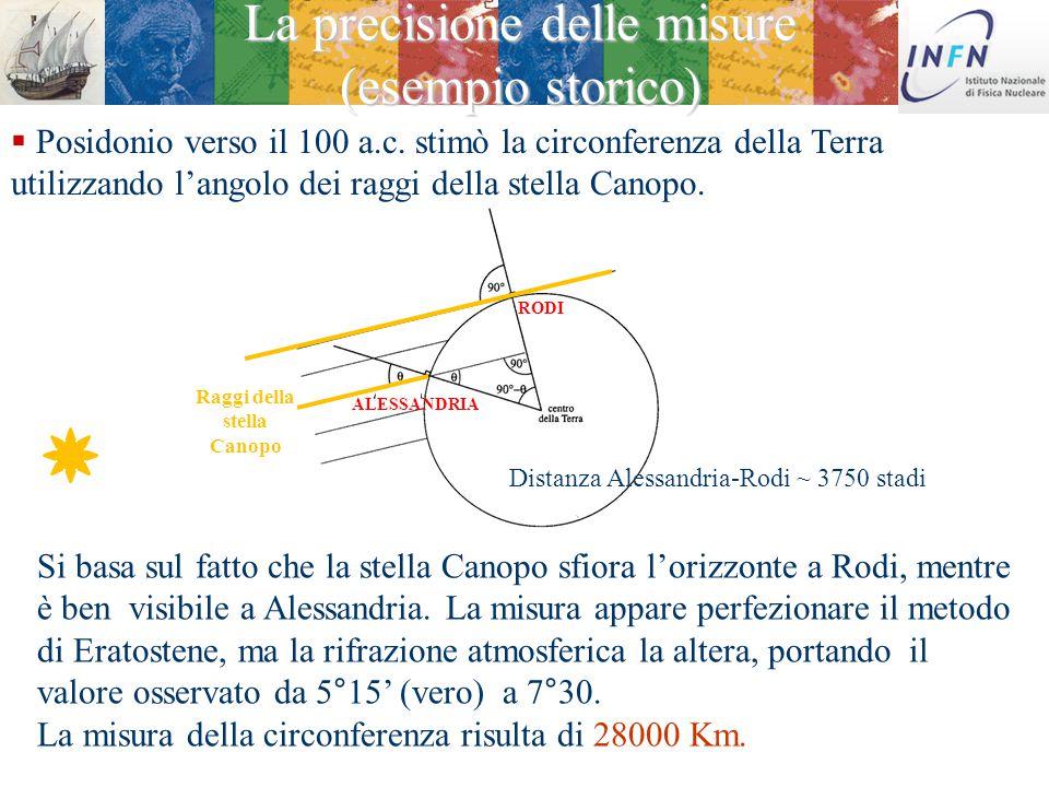 20 Febbraio 2015 Ezio Torassa  Eratostene, intorno al 230 a.c. effettuò la prima misurazione precisa della circonferenza della terra. Il risultato de