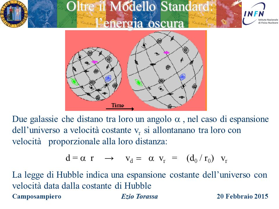 20 Febbraio 2015 Ezio Torassa Le particelle supersimmetriche sono pesanti e decadono in particelle più leggere. La particella supersimmetrica più legg