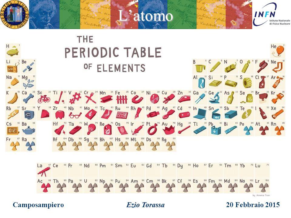20 Febbraio 2015 Camposampiero Ezio Torassa L'atomo Mendeleyev assunse il peso atomico come parametro nella classificazione periodica degli elementi.
