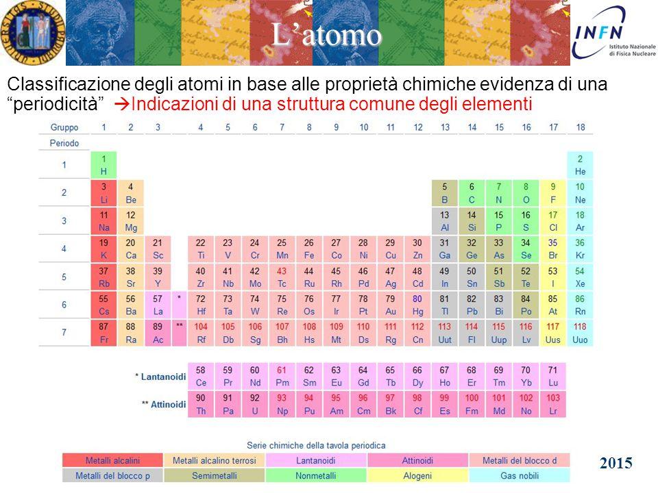 20 Febbraio 2015Camposampiero Ezio Torassa La Tavola Periodica L'atomo Classificazione degli atomi in base alle proprietà chimiche evidenza di una periodicità  Indicazioni di una struttura comune degli elementi