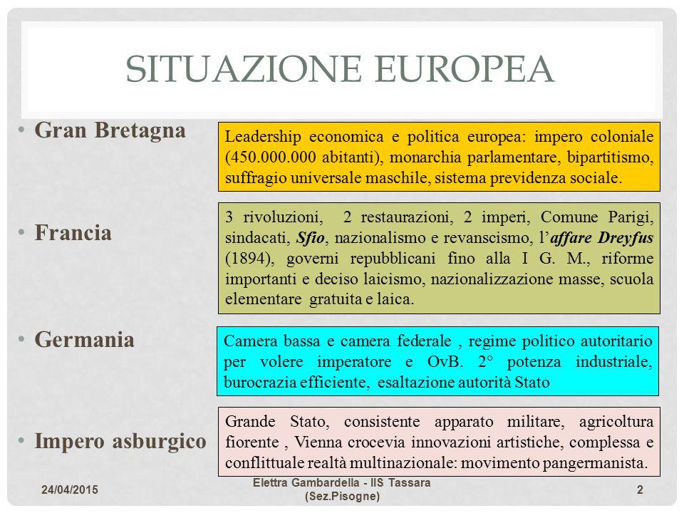 SITUAZIONE EUROPEA Gran Bretagna Francia Germania Impero asburgico Leadership economica e politica europea: impero coloniale (450.000.000 abitanti), m