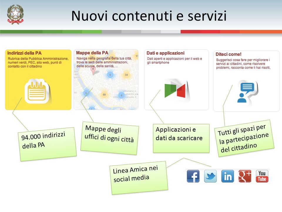 Nuovi contenuti e servizi Linea Amica nei social media 94.000 indirizzi della PA Mappe degli uffici di ogni città Applicazioni e dati da scaricare Tut