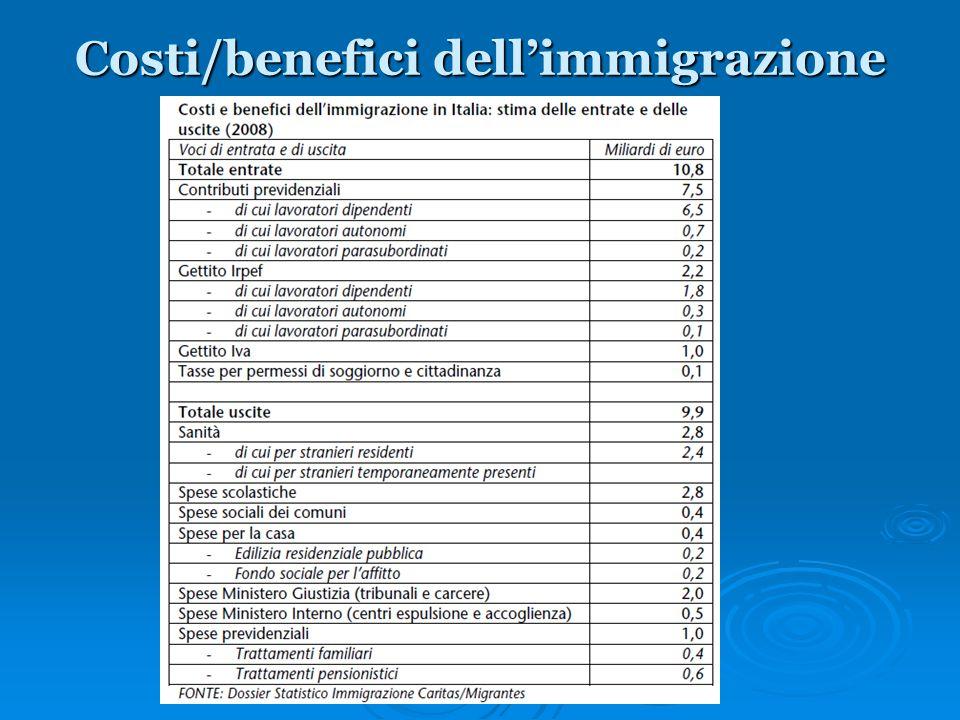 Costi/benefici dell'immigrazione