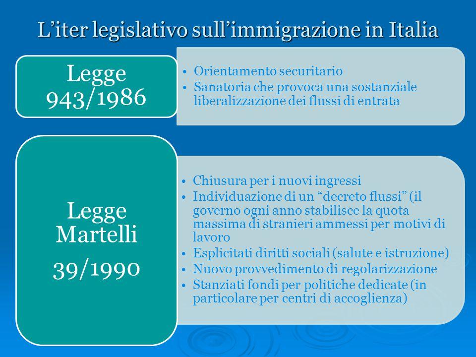 L'iter legislativo sull'immigrazione in Italia Orientamento securitario Sanatoria che provoca una sostanziale liberalizzazione dei flussi di entrata L