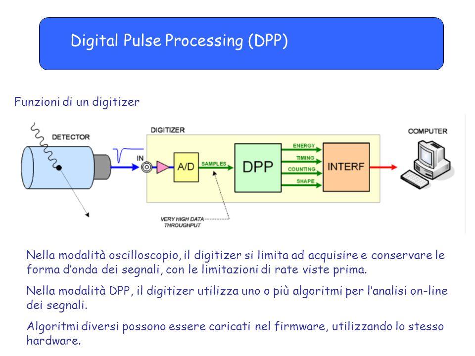 Digital Pulse Processing (DPP) Funzioni di un digitizer Nella modalità oscilloscopio, il digitizer si limita ad acquisire e conservare le forma d'onda