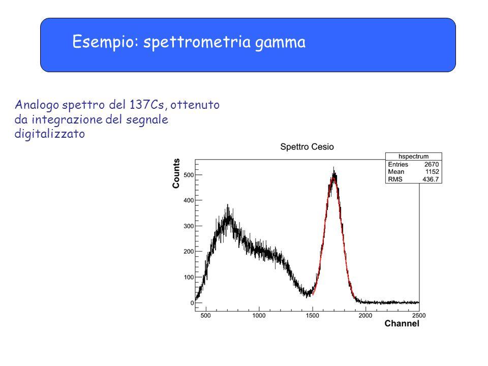 Analogo spettro del 137Cs, ottenuto da integrazione del segnale digitalizzato Esempio: spettrometria gamma