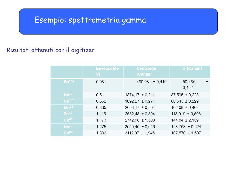 Risultati ottenuti con il digitizer Energia(Me V) Centroide (Canali) σ (Canali) Ba 133 0,081480,081 ± 0,410 50,486 ± 0,452 Na 22 0,5111374,17 ± 0,2118