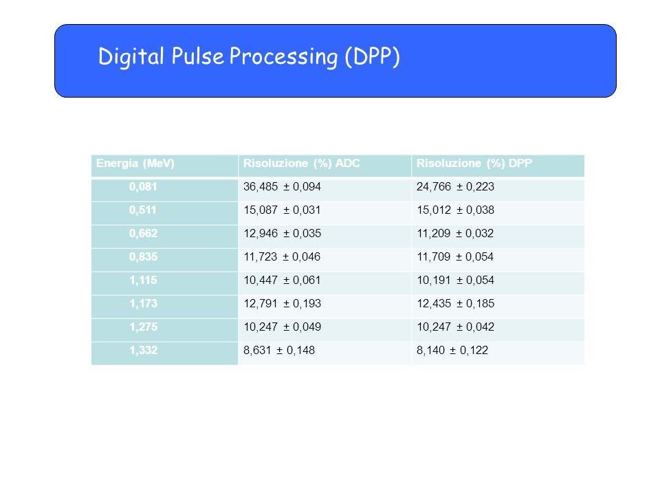 Digital Pulse Processing (DPP) Energia (MeV)Risoluzione (%) ADCRisoluzione (%) DPP 0,08136,485 ± 0,09424,766 ± 0,223 0,51115,087 ± 0,03115,012 ± 0,038