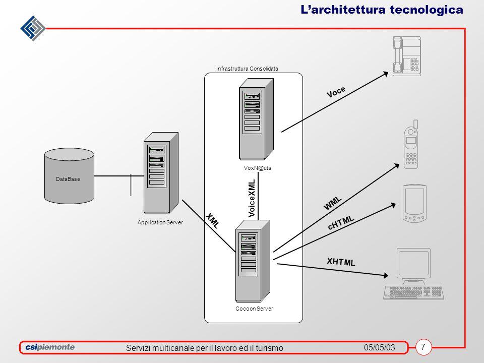 Servizi multicanale per il lavoro ed il turismo 05/05/03 7 L'architettura tecnologica