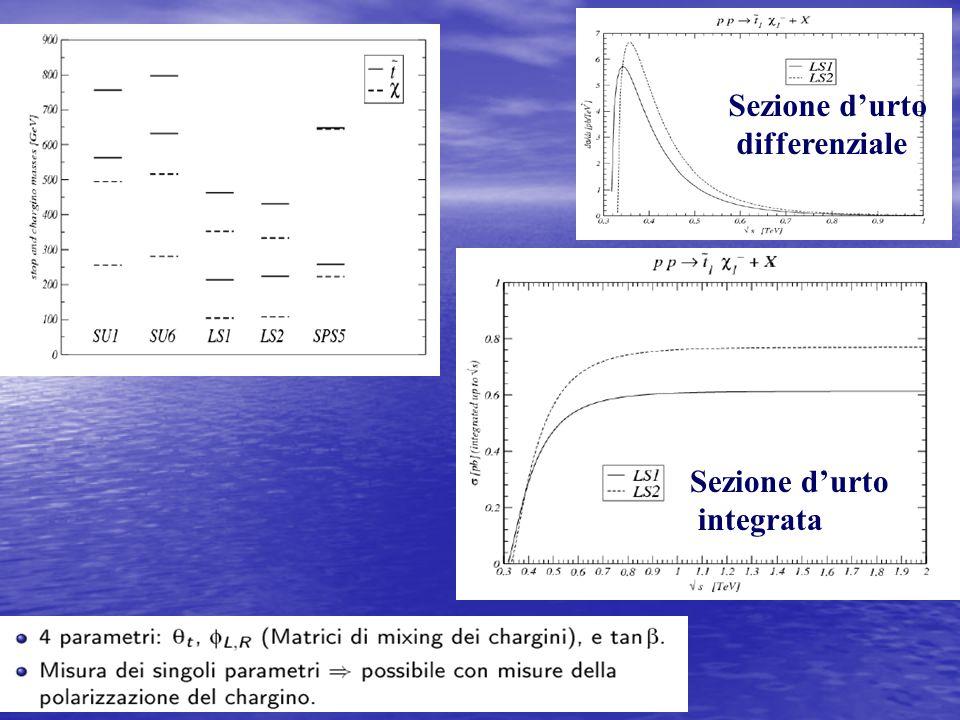 Sezione d'urto differenziale Sezione d'urto integrata