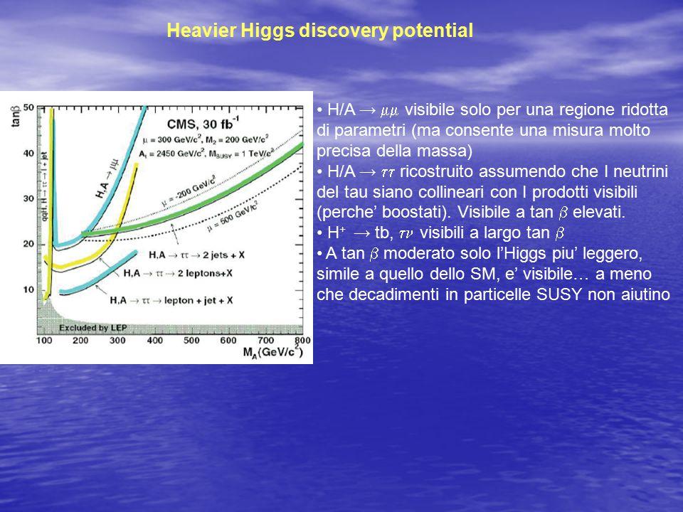Heavier Higgs discovery potential H/A →  visibile solo per una regione ridotta di parametri (ma consente una misura molto precisa della massa) H/A →  ricostruito assumendo che I neutrini del tau siano collineari con I prodotti visibili (perche' boostati).