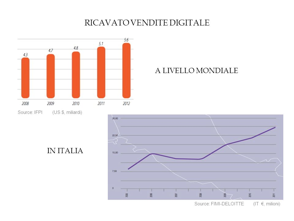 RICAVATO VENDITE DIGITALE Source: IFPI (US $, miliardi) A LIVELLO MONDIALE Source: FIMI-DELOITTE (IT €, milioni) IN ITALIA