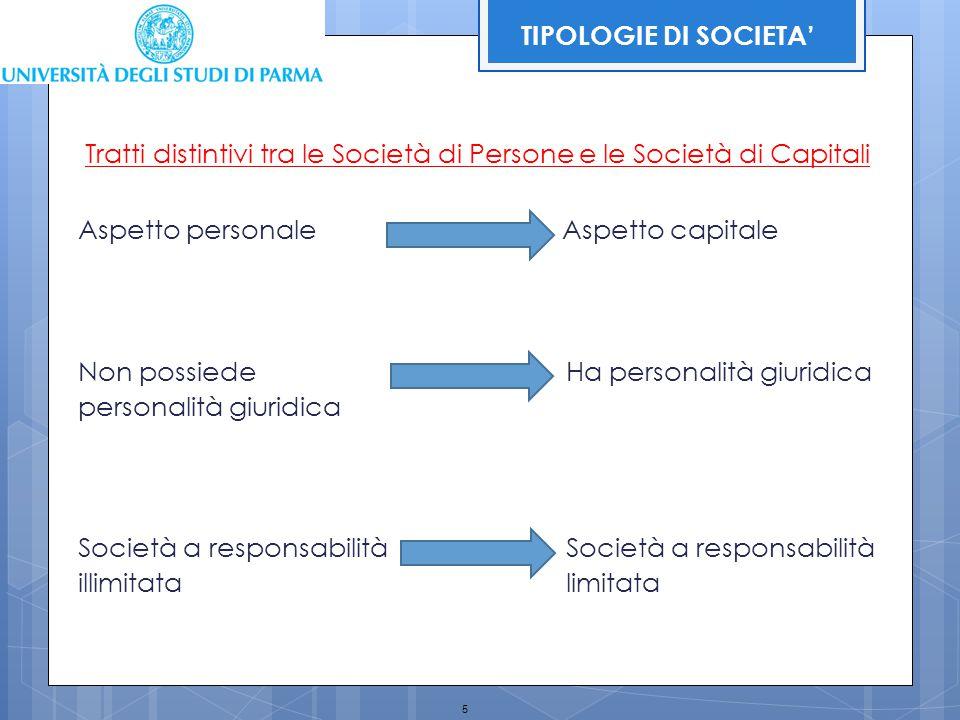 5 Tratti distintivi tra le Società di Persone e le Società di Capitali Aspetto personale Aspetto capitale Non possiede Ha personalità giuridica person