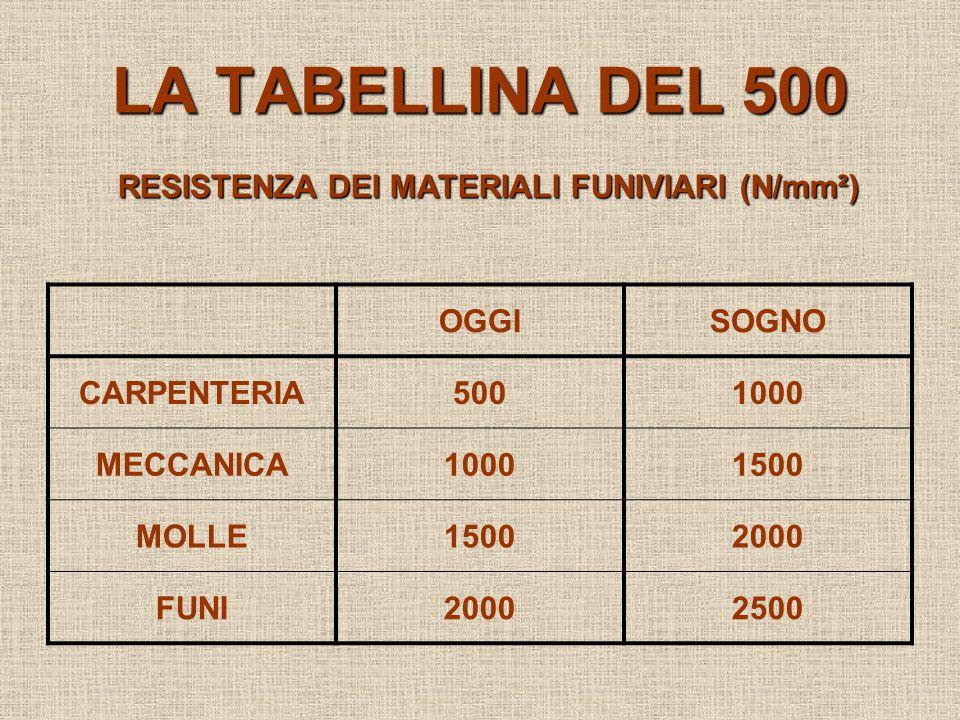 LA TABELLINA DEL 500 OGGISOGNO CARPENTERIA5001000 MECCANICA10001500 MOLLE15002000 FUNI20002500 RESISTENZA DEI MATERIALI FUNIVIARI (N/mm²)