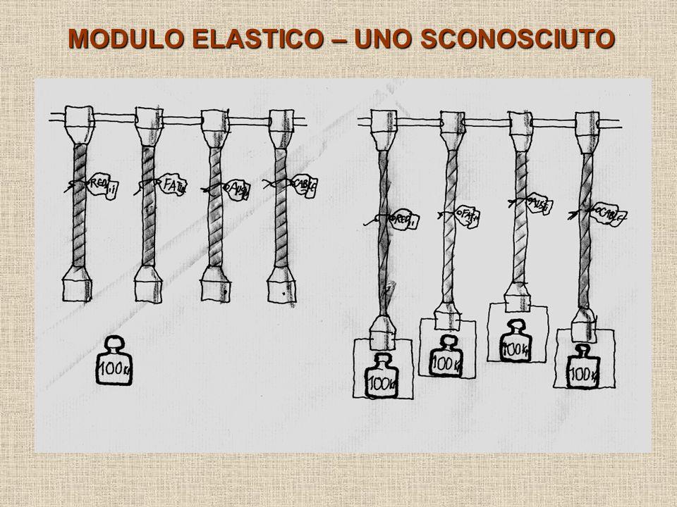 MODULO ELASTICO – UNO SCONOSCIUTO