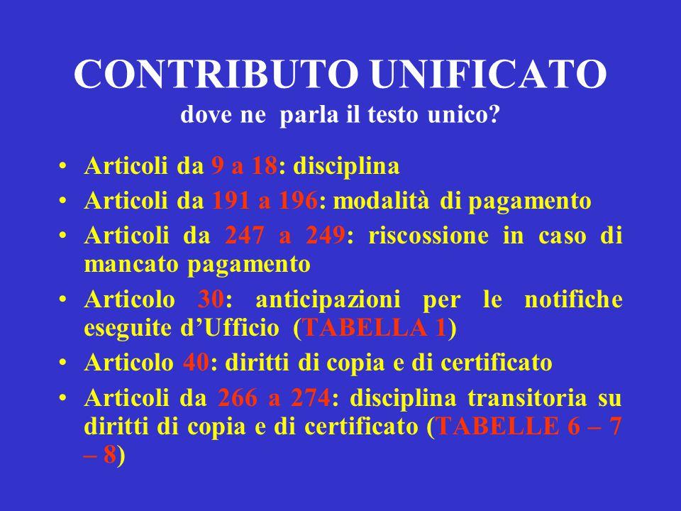 ABROGAZIONI Art. 9 legge 488\1999 (contributo unificato) L. 24\12\1976, n. 900 e la tabella alla stessa allegata (diritti di cancelleria) Legge 06\04\
