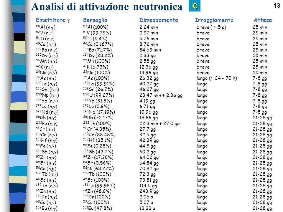 13 Emettitore  Bersaglio Dimezzamento Irraggiamento Attesa 28 Al (n,  ) 27 Al (100%)2.24 min breve (  5 s) 25 min 52 V (n,  ) 51 V (99.75%)2.37 mi
