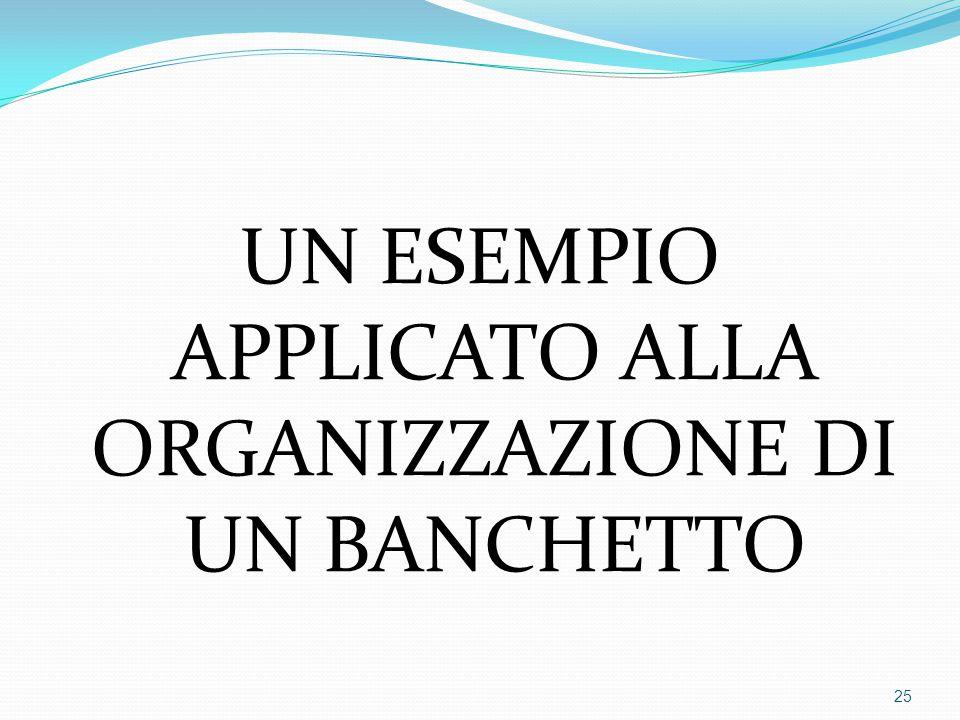 UN ESEMPIO APPLICATO ALLA ORGANIZZAZIONE DI UN BANCHETTO 25