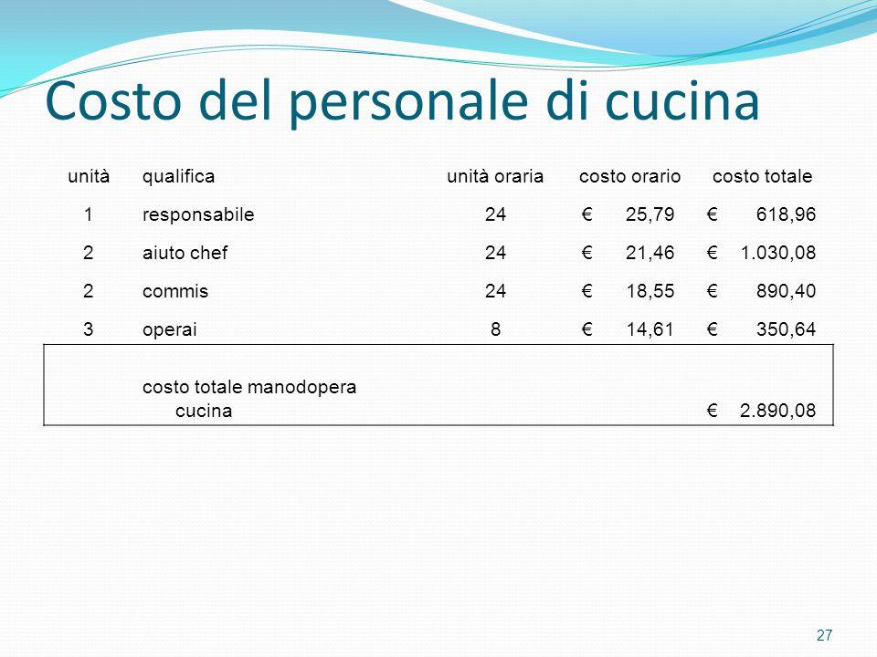 Costo del personale di cucina unitàqualificaunità orariacosto orariocosto totale 1responsabile24 € 25,79 € 618,96 2aiuto chef24 € 21,46 € 1.030,08 2co